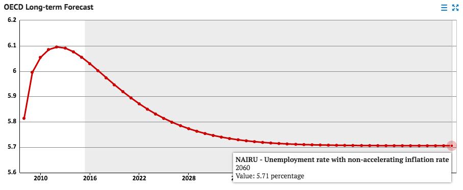 oecd-unemployment-2010-2060