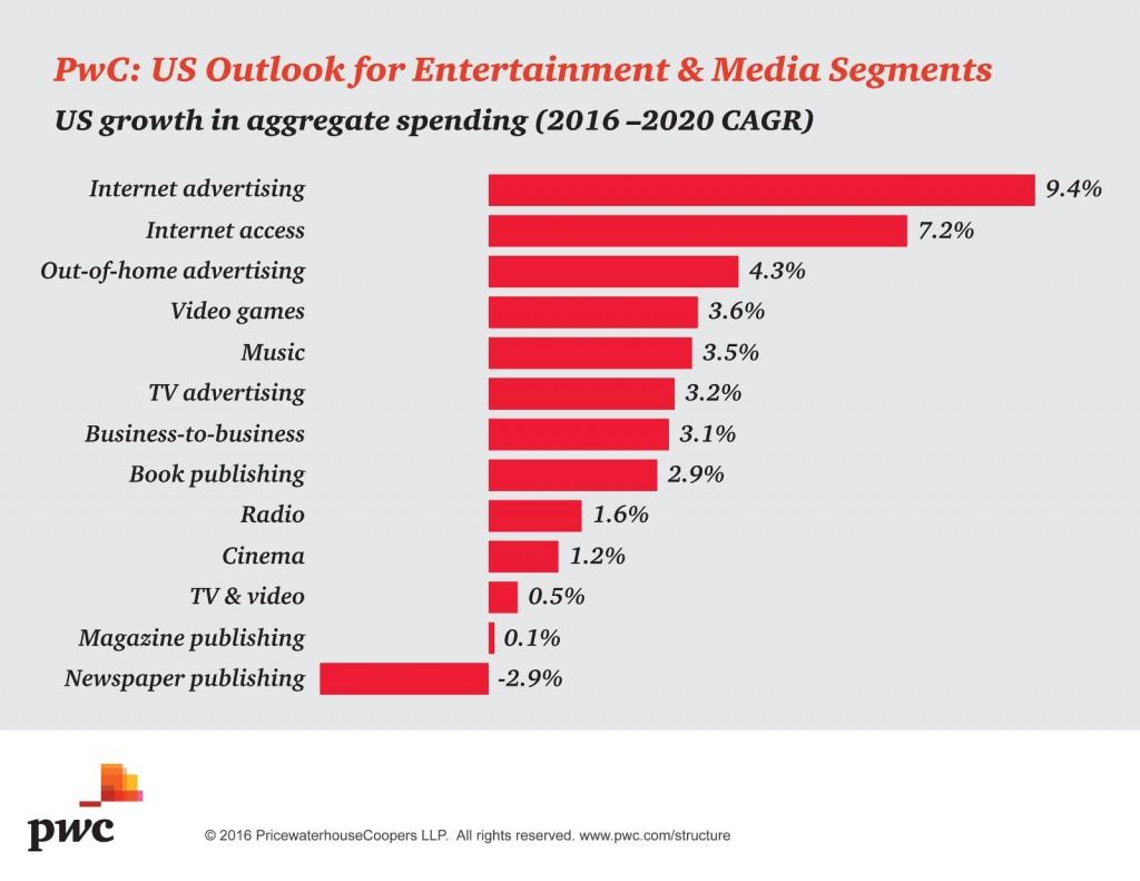 pwc-us-aggregate-media-spending-cagr-2016-2020
