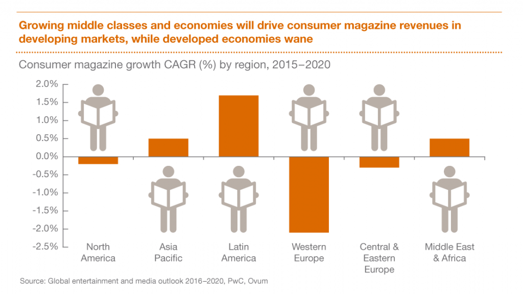 pwc-consumer-magazine-growth-cagr-2015-2020