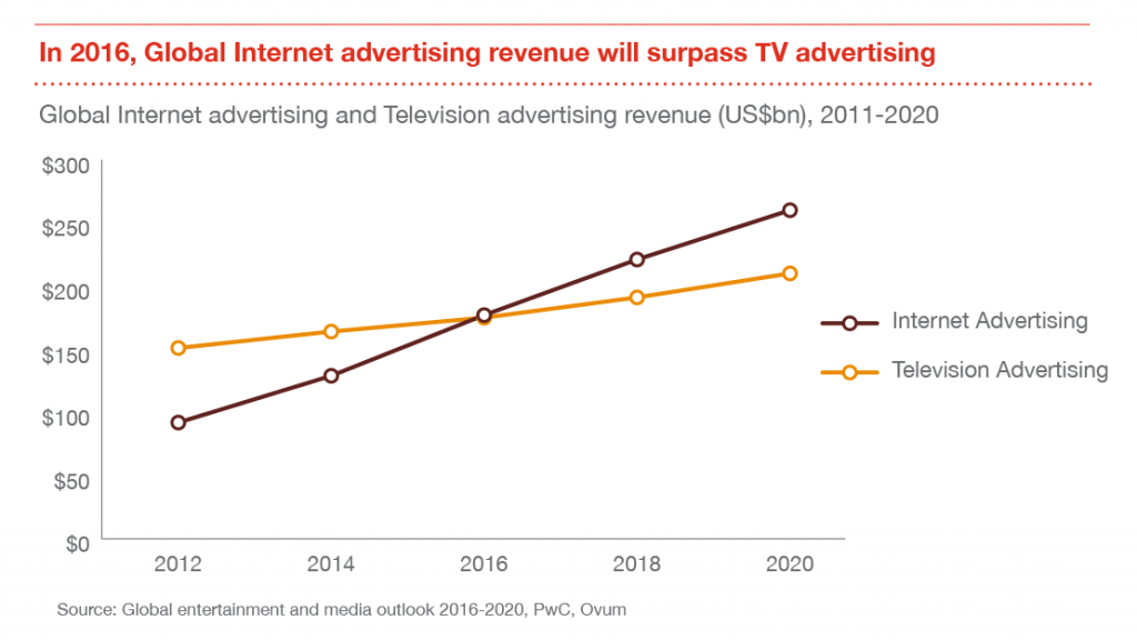 pwc-global-tv-internet-advertising-2011-2020
