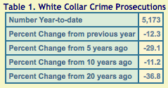 trac-white-collar-crime-prosecutions-change-1995-2015