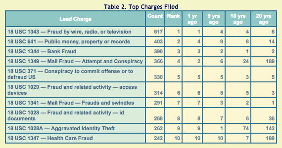 trac-white-collar-crime-top-charges-1995-2015