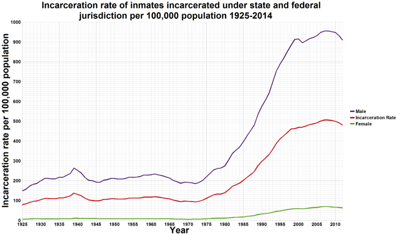 ualbany-incarceration-rates-1925-2014