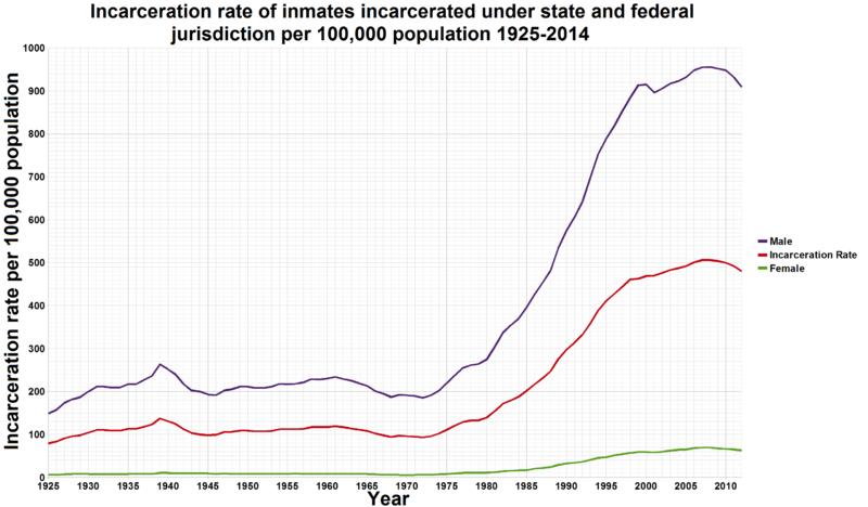 ualbany-incarceration-rates-1925-2014