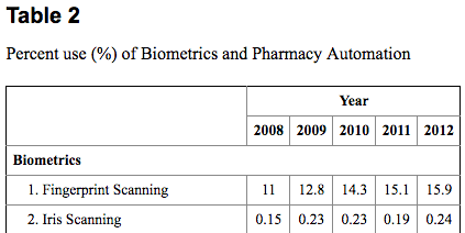 biometrics-use-in-hospitals-2008-2012