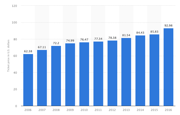 Avg-NFL-tix-prices-2006-2016