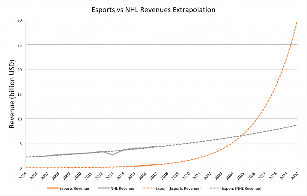 Esports-vs-NHL-growth-curves
