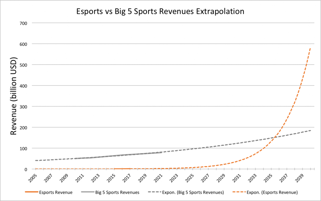 Esports-vs-big5-growth-curves