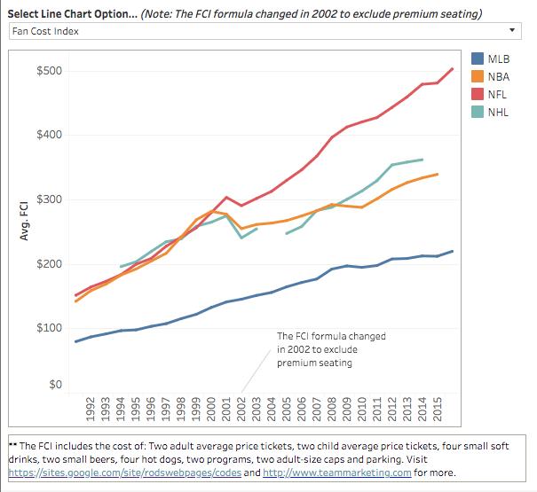 Fan-Cost-Index-major-sports-1992-2016