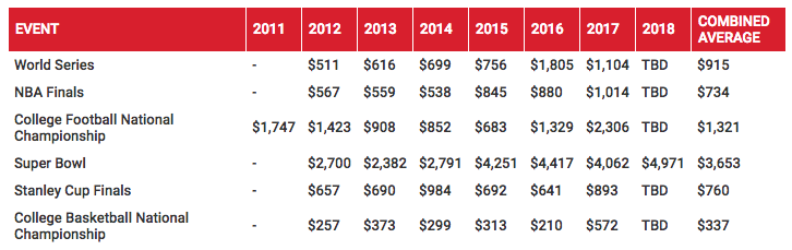avg-champ-tix-price-2011-2018