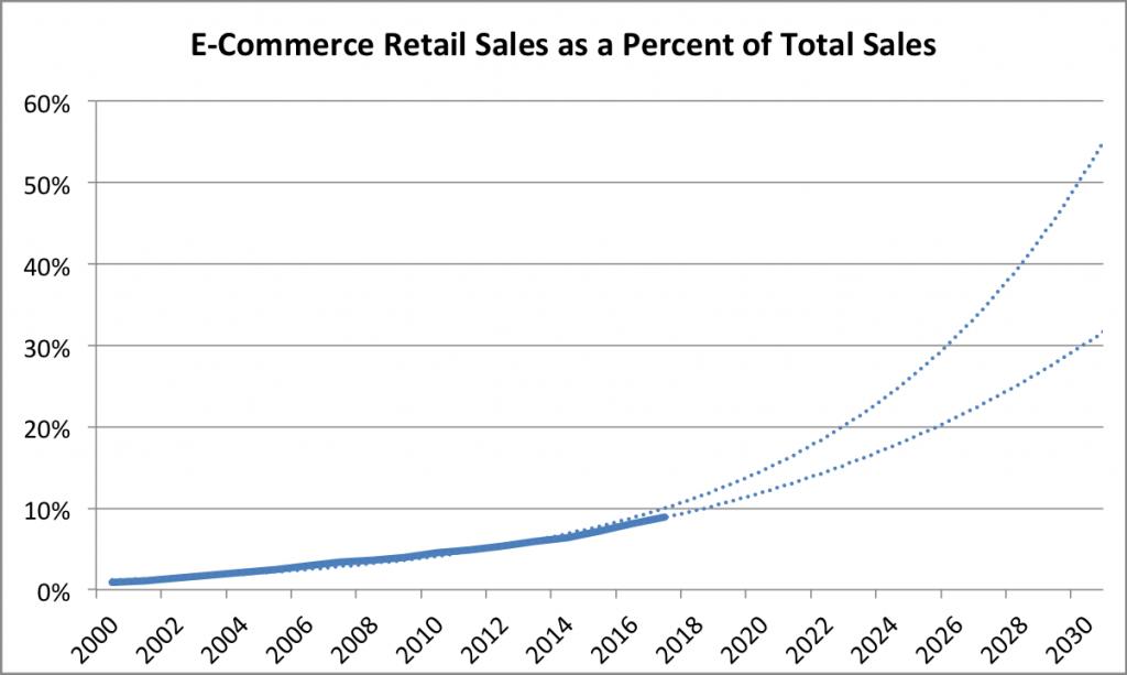 ECommerce-retail-extrap