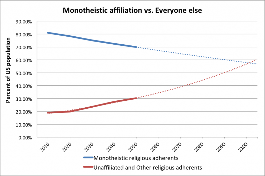 Monotheists-all-else-extrapolation