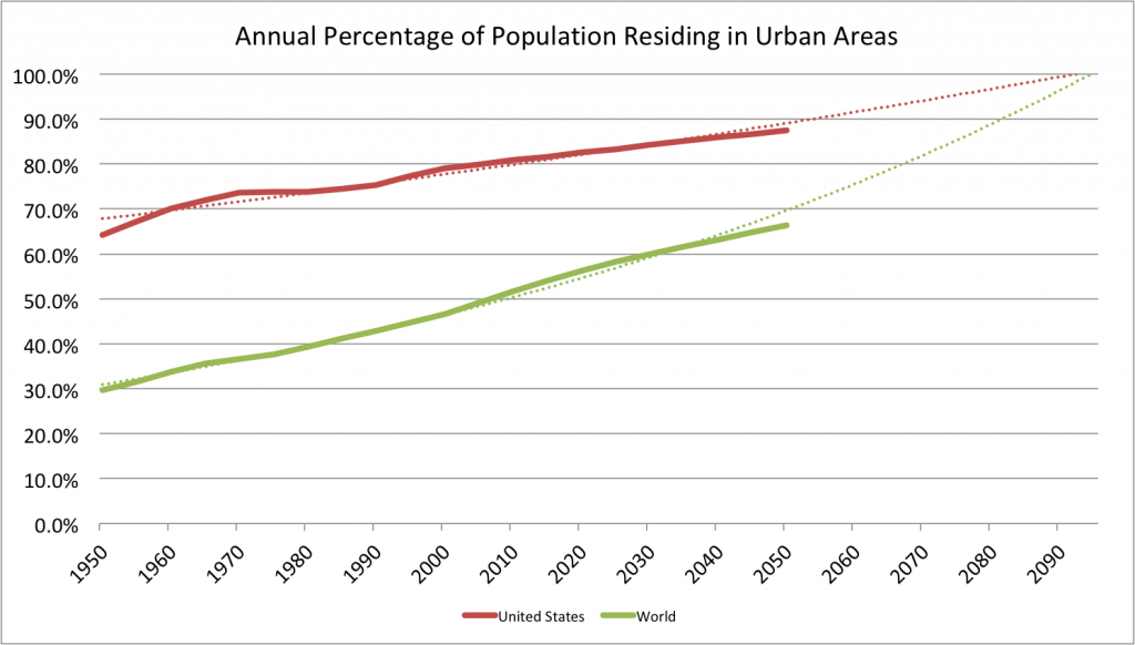 urbanization-world-us-extrapolation