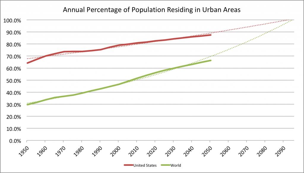 urbanization-world-us-extrapolation