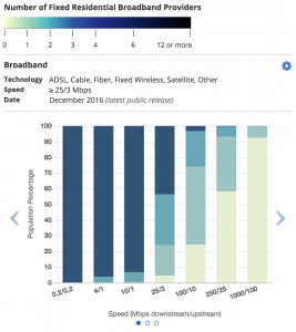 FCC-fixed-broadband-2018-key