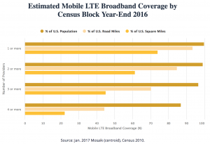 FCC-mobile-competition-coverage-2016
