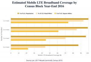 FCC-mobile-competition-coverage-2016