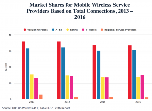 FCC-mobile-competition-market-share-2013-2016