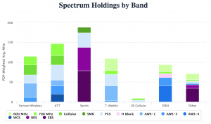 FCC-mobile-competition-spectrum-holdings-2016