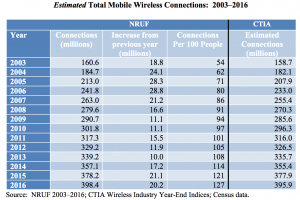 FCC-mobile-competition-subscriptions-2003-2016