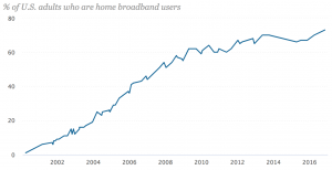 Pew-US-home-broadband-2000-2016
