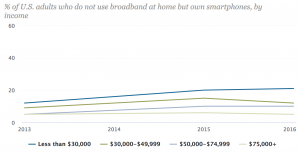 Pew-US-smartphone-only-by-income-2000-2016