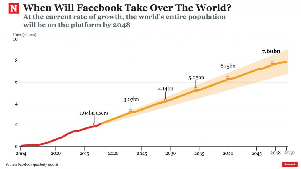 facebook-growth-prediction-forecast-users