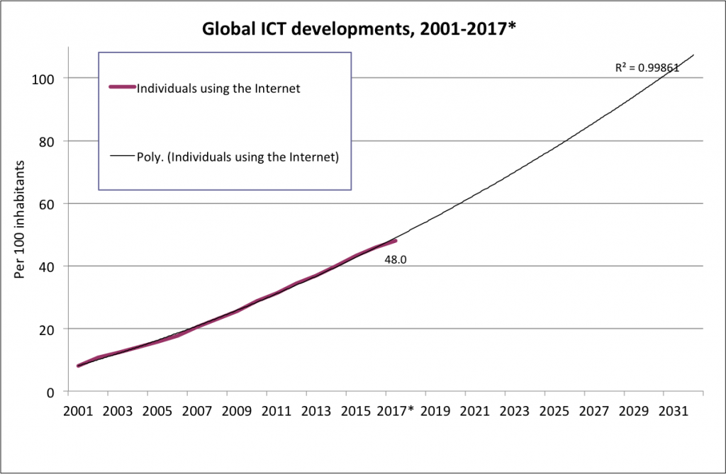 global-internet-users-ITU-2017-extrap-2030