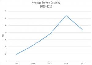 subtel-avg-capacity-2013-2017
