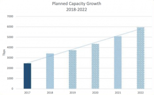 subtel-capacity-growth-2018-2022