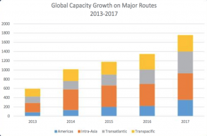 subtel-global-capacity-major-routes-2013-2017