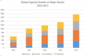 subtel-global-capacity-major-routes-2013-2017