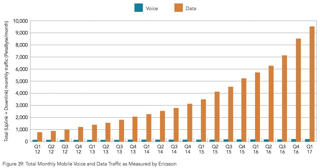 Akamai-mobile-voice-data-2012-2017
