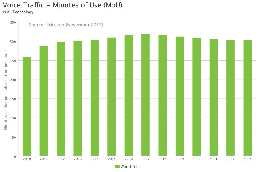 Ericsson-Minutes-of-voice-monthly-2010-2023