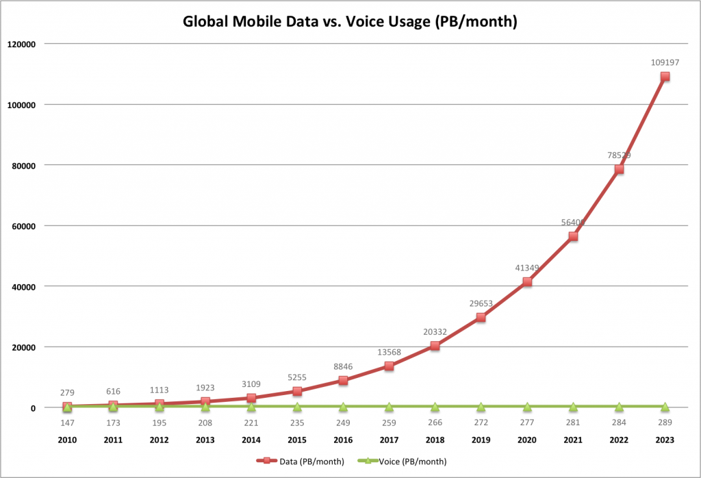 Ericsson-mobile-data-v-voice-2010-2023