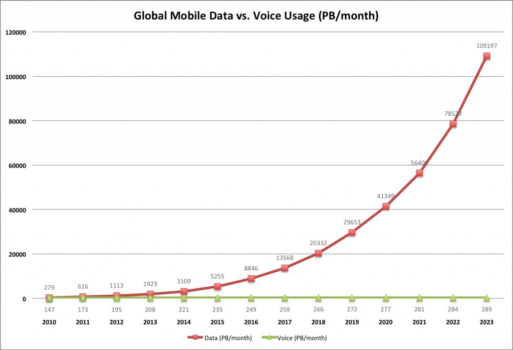 Ericsson-mobile-data-v-voice-2010-2023