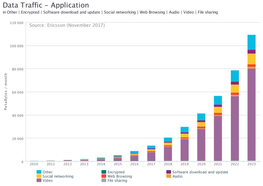 Ericsson-mobile-traffic-by-application-2010-2023