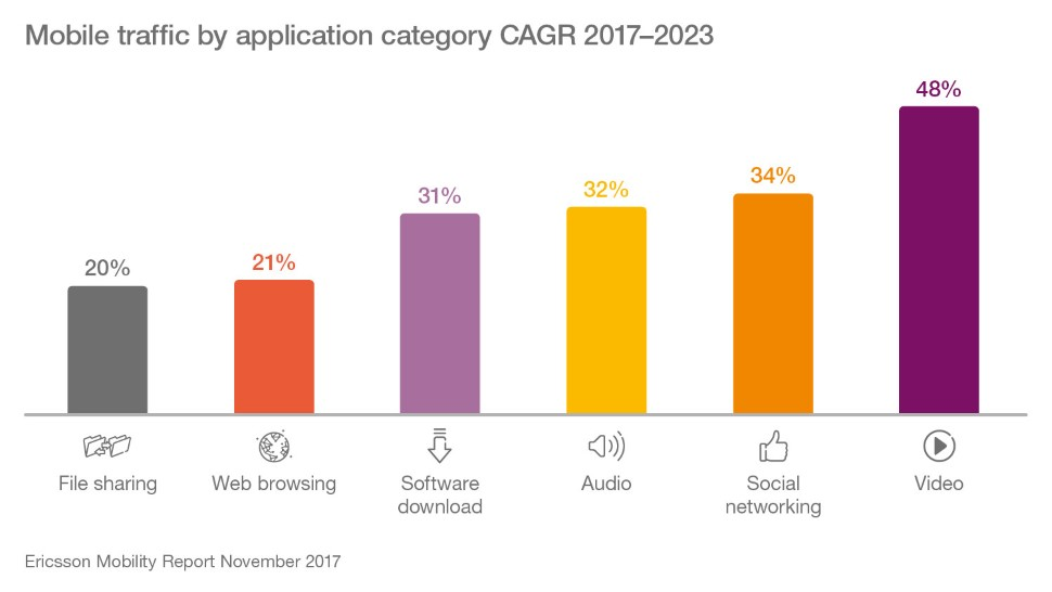 Ericsson-mobile-traffic-by-category-cagr-2017-2023