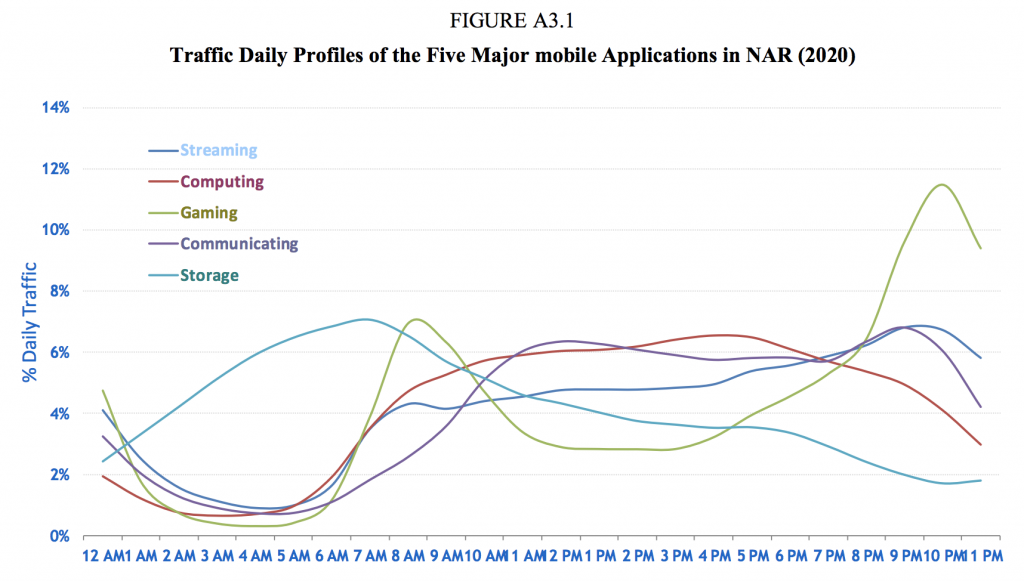 ITU-Mobile-daily-traffic-profile-2015