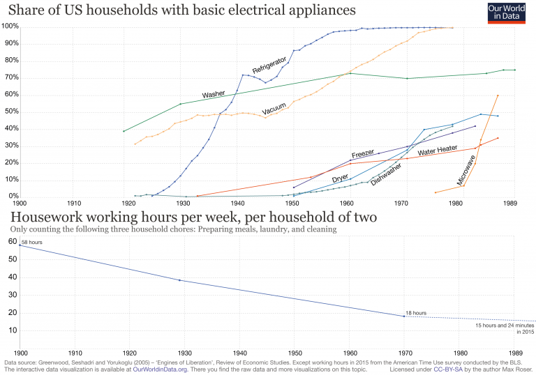 OWID-share-of-us-households-with-basic-electrical-appliances-with-working-hours-2-768x538