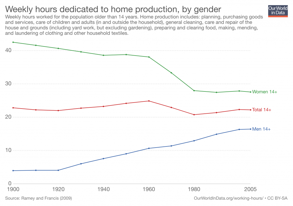 OWID-weekly-hours-dedicated-to-home-production-in-the-usa-by-gender