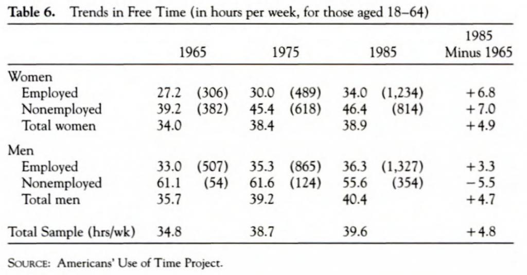 Robinson-Godbey-freetime-1965-1985