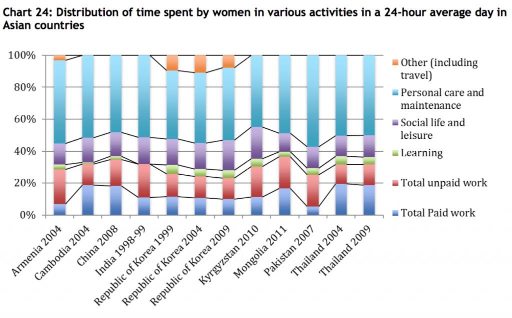 UNDP-TUS-asia-women