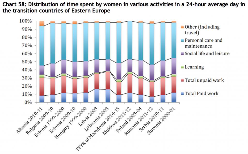 UNDP-TUS-east-europe-women