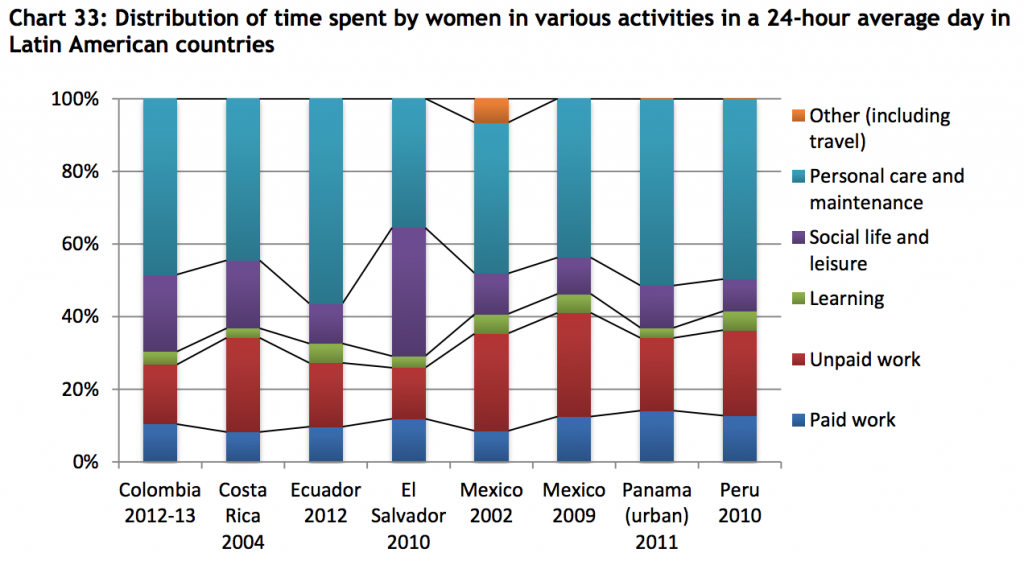 UNDP-TUS-latin-amer-women