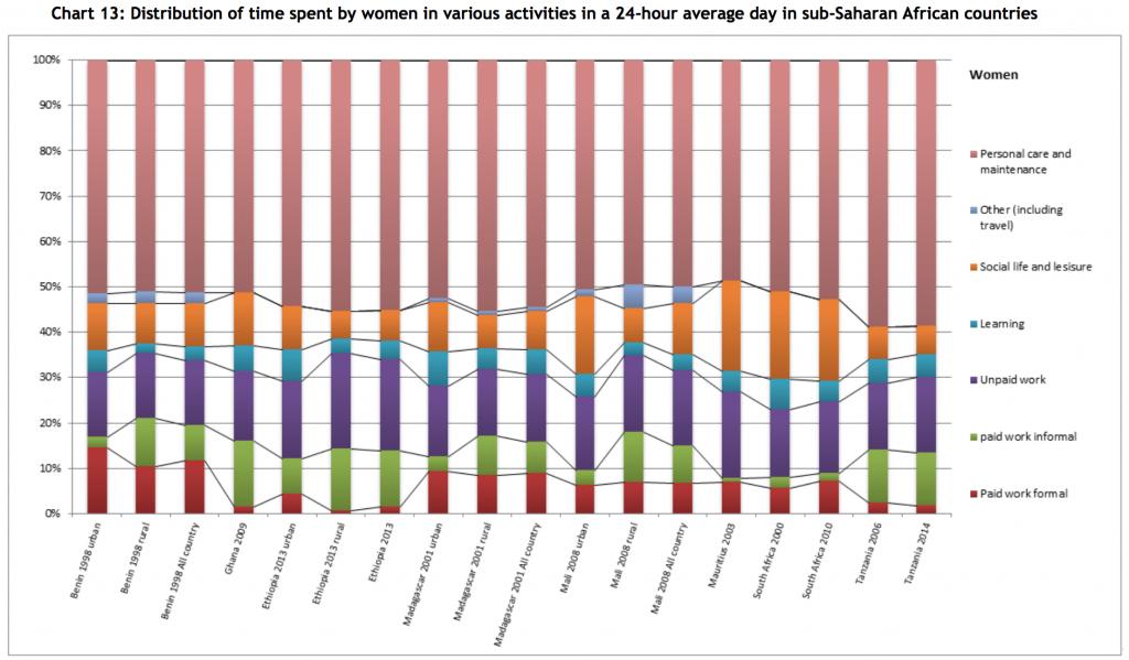 UNDP-TUS-subsa-africa-women