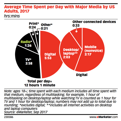 eMarketer-Time-Share-with-Media-US-2014-2019