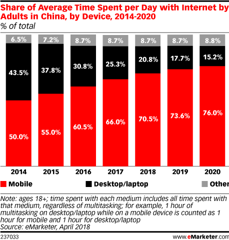 emarketer-avg-time-internet-by-device-china-2014-2020