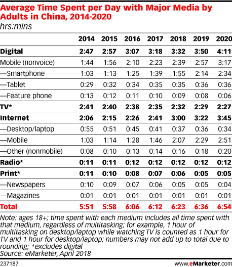 emarketer-avg-time-share-major-media-china-2014-2020