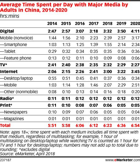 emarketer-avg-time-share-major-media-china-2014-2020